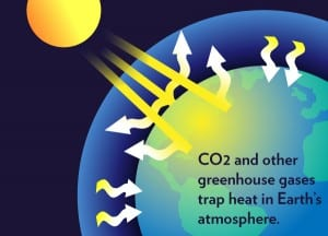 Carbon dioxide greenhouse gases affect planet
